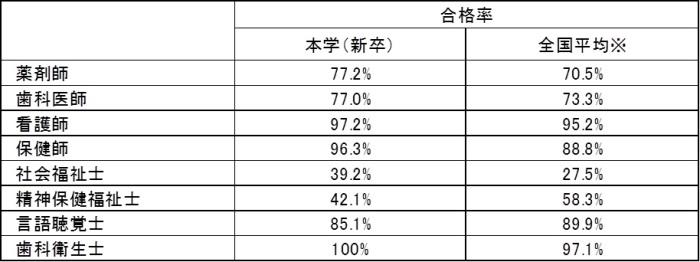 聴覚 士 国家 率 合格 言語 試験